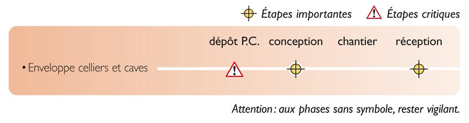 Tableau des étapes de vérification nécessaires pour atteindre la qualité réglementaire pour l'enveloppe des celliers et caves