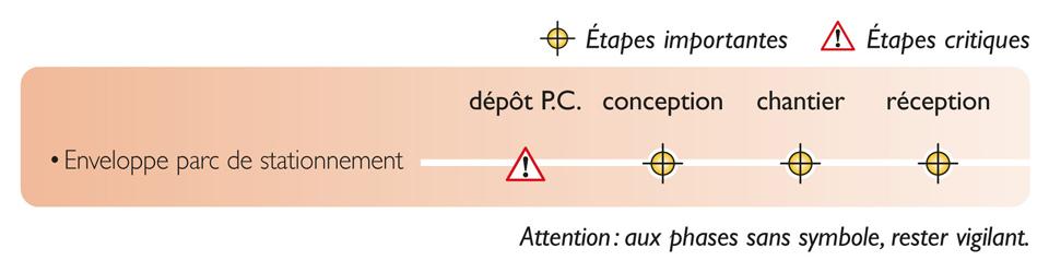 Tableau des étapes de vérification nécessaires pour atteindre la qualité réglementaire des enveloppes de parc de stationnement couvert