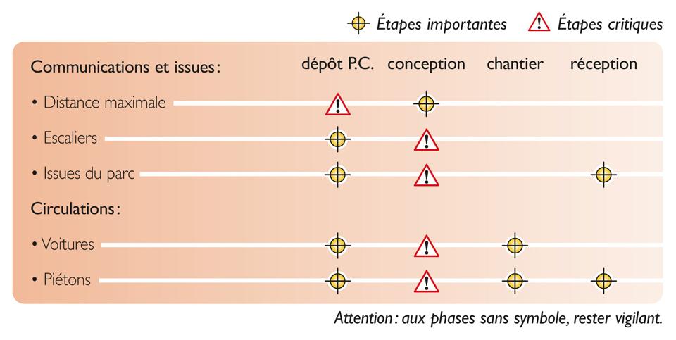 Tableau des étapes de vérification nécessaires pour atteindre la qualité réglementaire des issues de parc de stationnement couvert