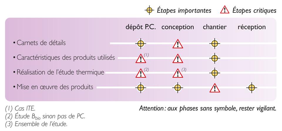 Tableau des étapes de vérification nécessaires pour atteindre la qualité réglementaire d'isolation thermique