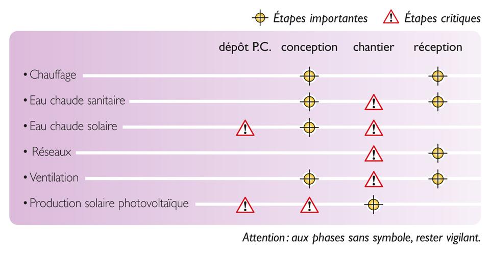 Tableau des étapes de vérification nécessaires pour atteindre la qualité réglementaire thermique des équipements