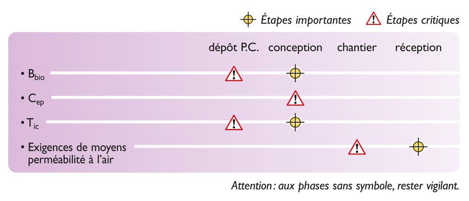 Tableau des étapes de vérification nécessaires pour atteindre la qualité réglementaire d'une étude thermique