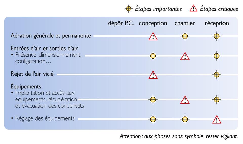 Tableau des étapes de vérification nécessaires pour atteindre la qualité réglementaire des VMC simple flux