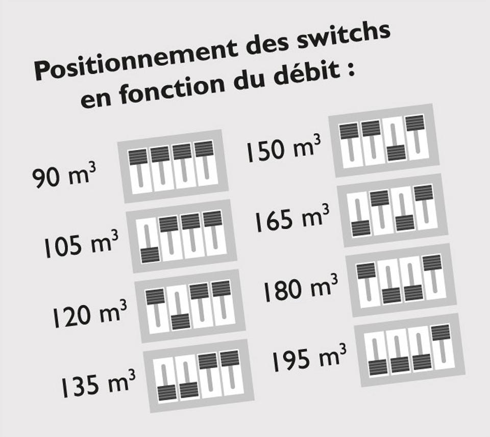 Exemple de positionnement des switchs en fonction du débit souhaité (en mètre cube) de l'équipement d'aération