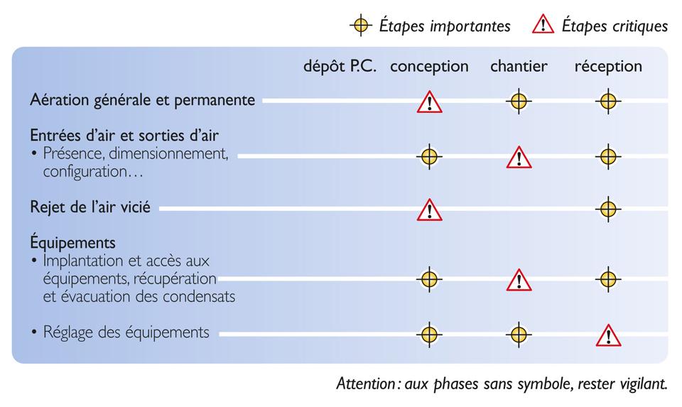 Tableau des étapes de vérification nécessaires pour atteindre la qualité réglementaire des VMC double flux