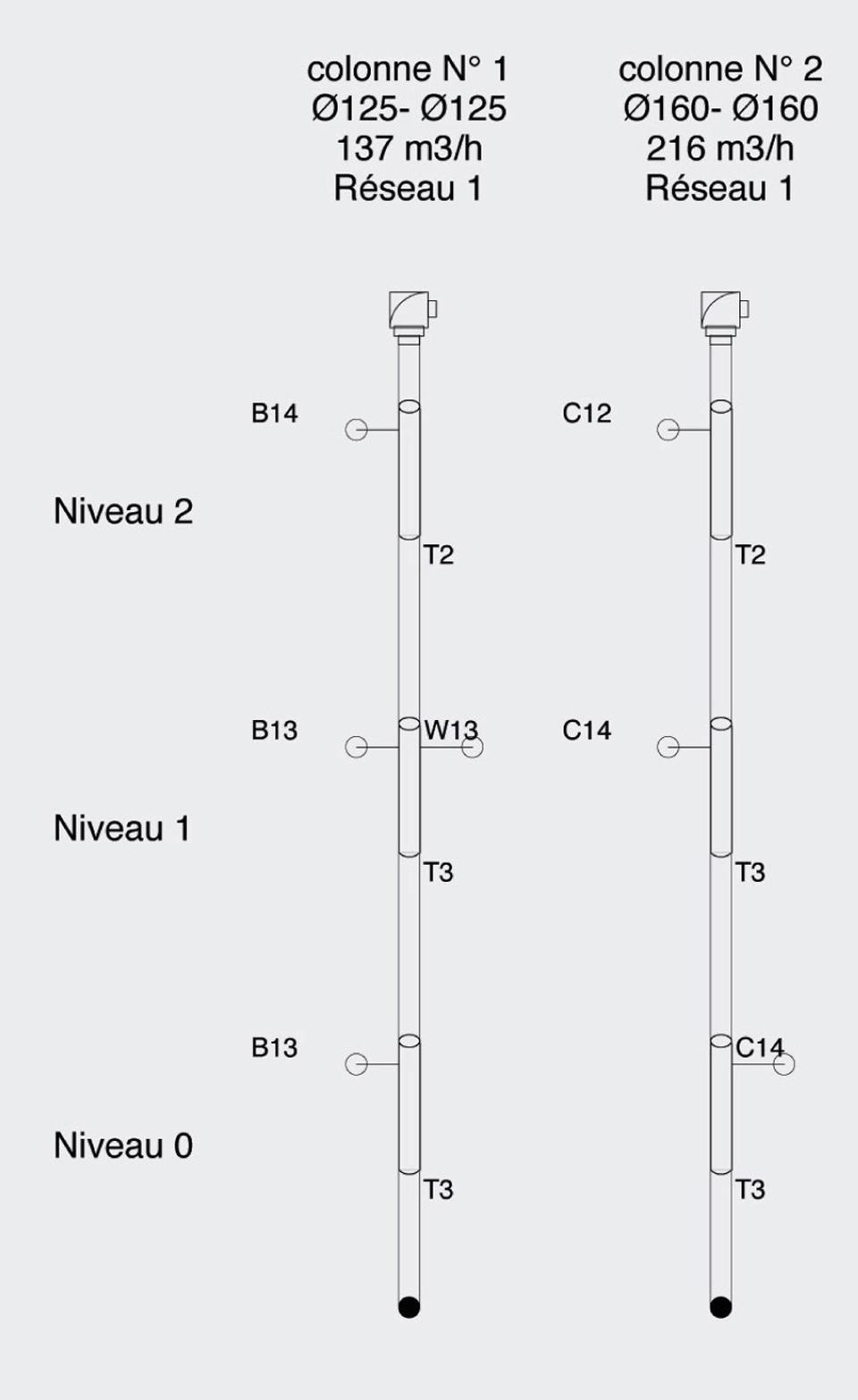 Schéma d'une étude de dimensionnement de la ventilation pour identifier les caractéristiques de chaque élément du réseau VMC