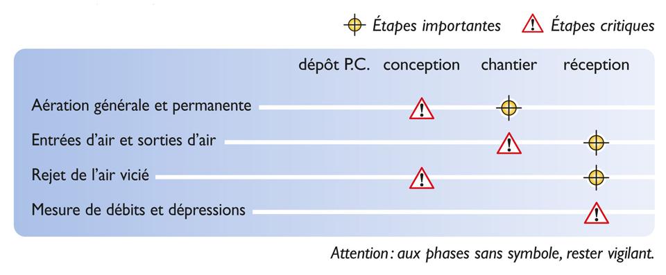 Tableau des étapes de vérification nécessaires pour atteindre la qualité réglementaire du système de ventilation