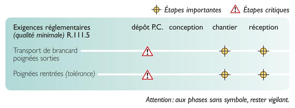 Tableau des étapes de vérification nécessaires pour atteindre la qualité réglementaire du passage des brancards