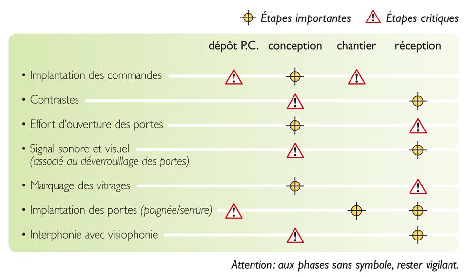 Étapes de vérification pour atteindre la qualité réglementaire de l'accessibilité aux bâtiments : portes, sas et équipements associés