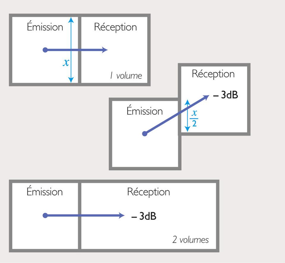 Schéma de principes d'action sur le volume des locaux ou la surface de paroi séparative pour réduire le niveau de bruit transmis