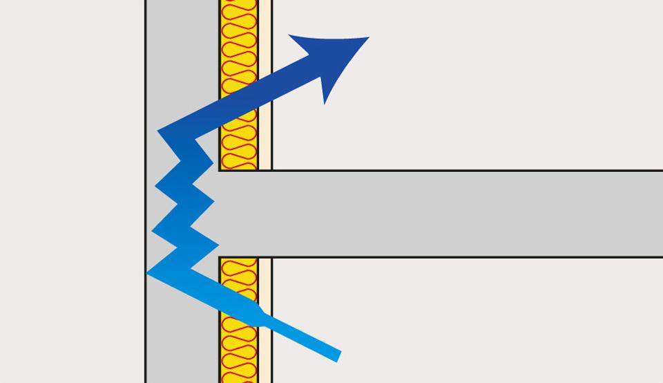 Schéma d'amplification de la transmission du bruit entre les logements à cause d'un isolant thermique rigide