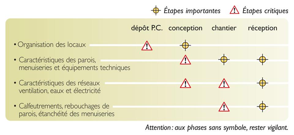 Tableau des étapes de vérification nécessaires pour atteindre la qualité réglementaire de l'isolement acoustique