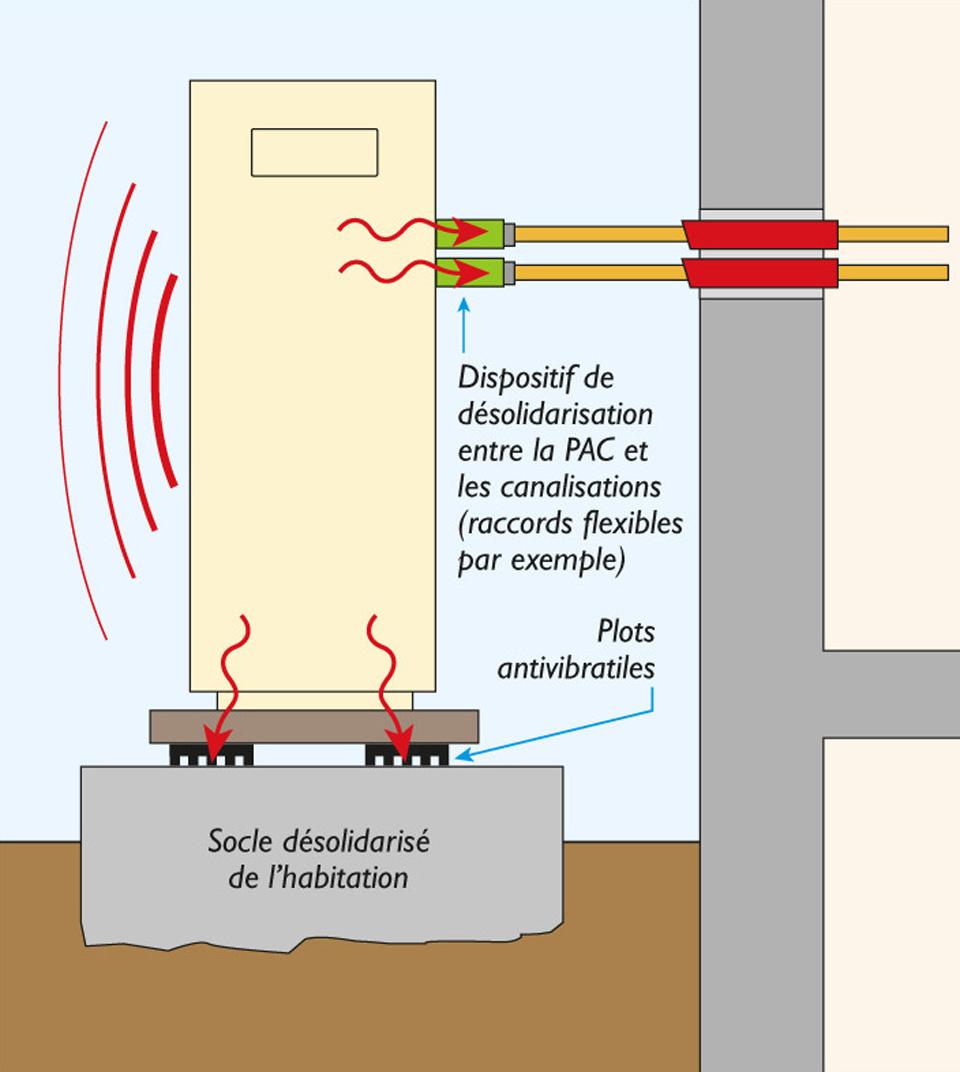 Exemples illustrés de bonnes pratiques pour limiter le bruit d'une pompe à chaleur