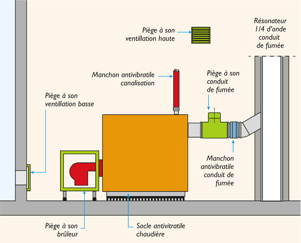 Illustration de différentes solutions et bonnes pratiques pour atténuer le bruit d'une chaufferie