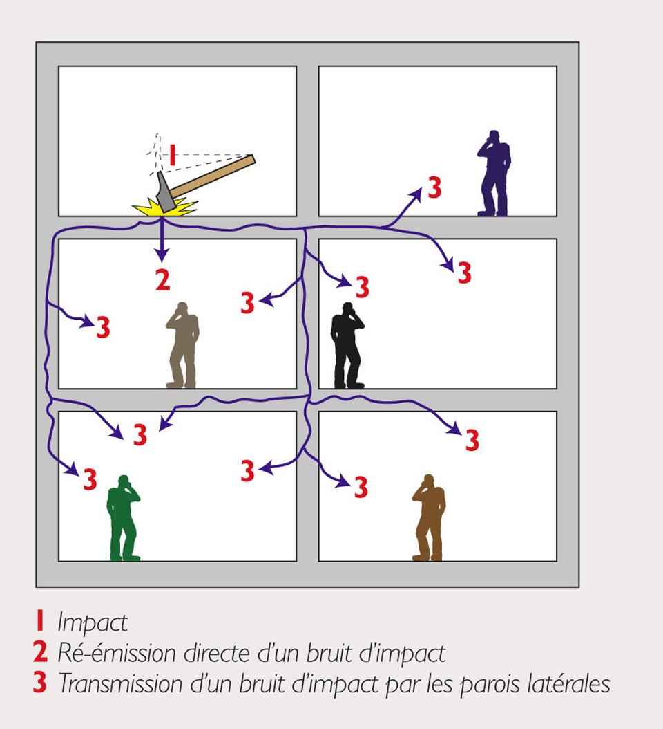 Schéma du principe de transmission de l'énergie acoustique par le solide (le plancher) dans un bâtiment de logements collectifs