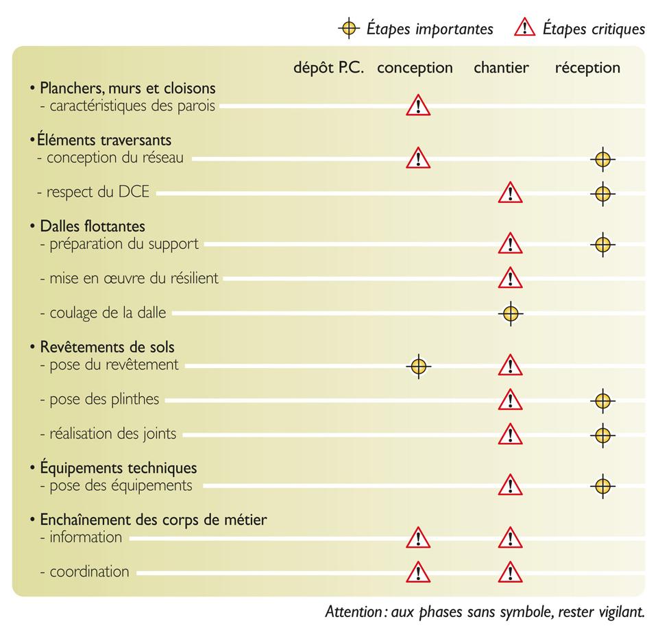 Tableau des étapes de vérification nécessaires pour atteindre la qualité réglementaire des bruits de chocs perçus