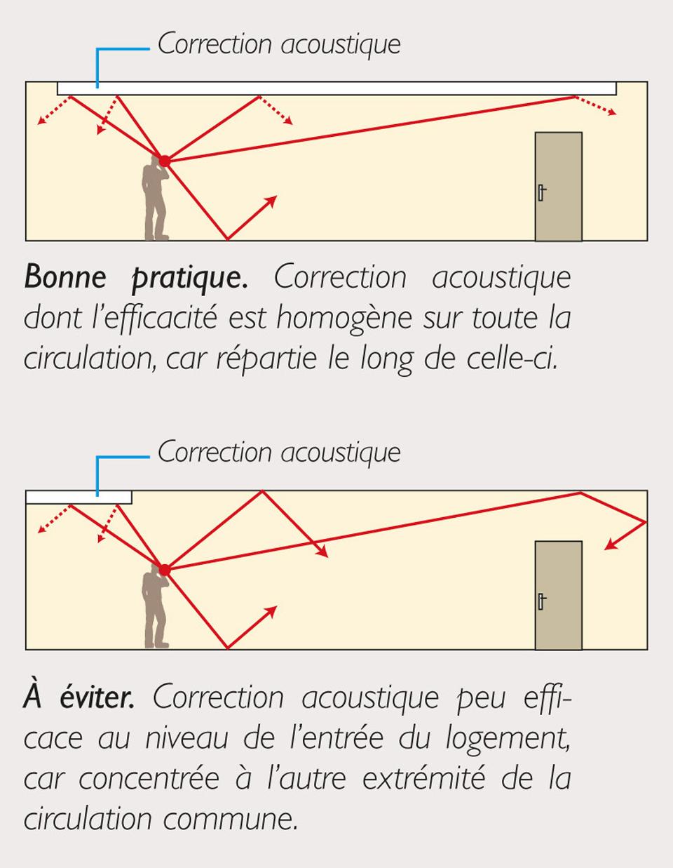 Comparaison de bonne et mauvaise pratique de la répartition des revêtements absorbants et correction acoustique des parties communes