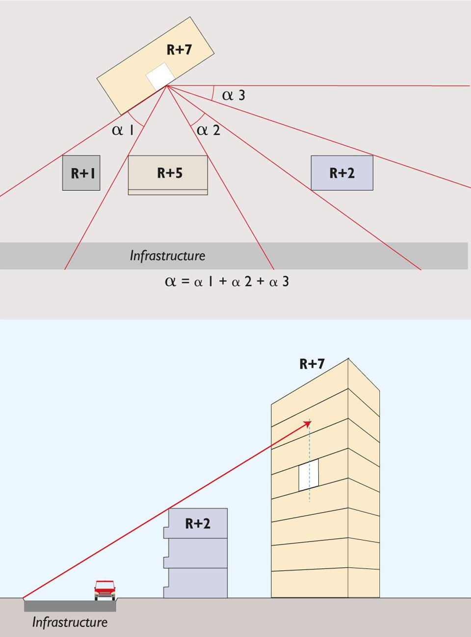 Valeur de l'angle de vue α pour un point situé au 4e étage au milieu de la façade d'un bâtiment R+7
