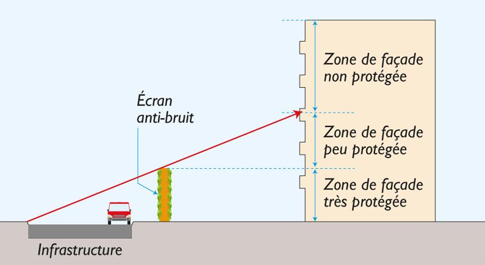 Infrastructure bordée par un écran anti-bruit, ce qui diminue la valeur minimale de l'isolement acoustique requis