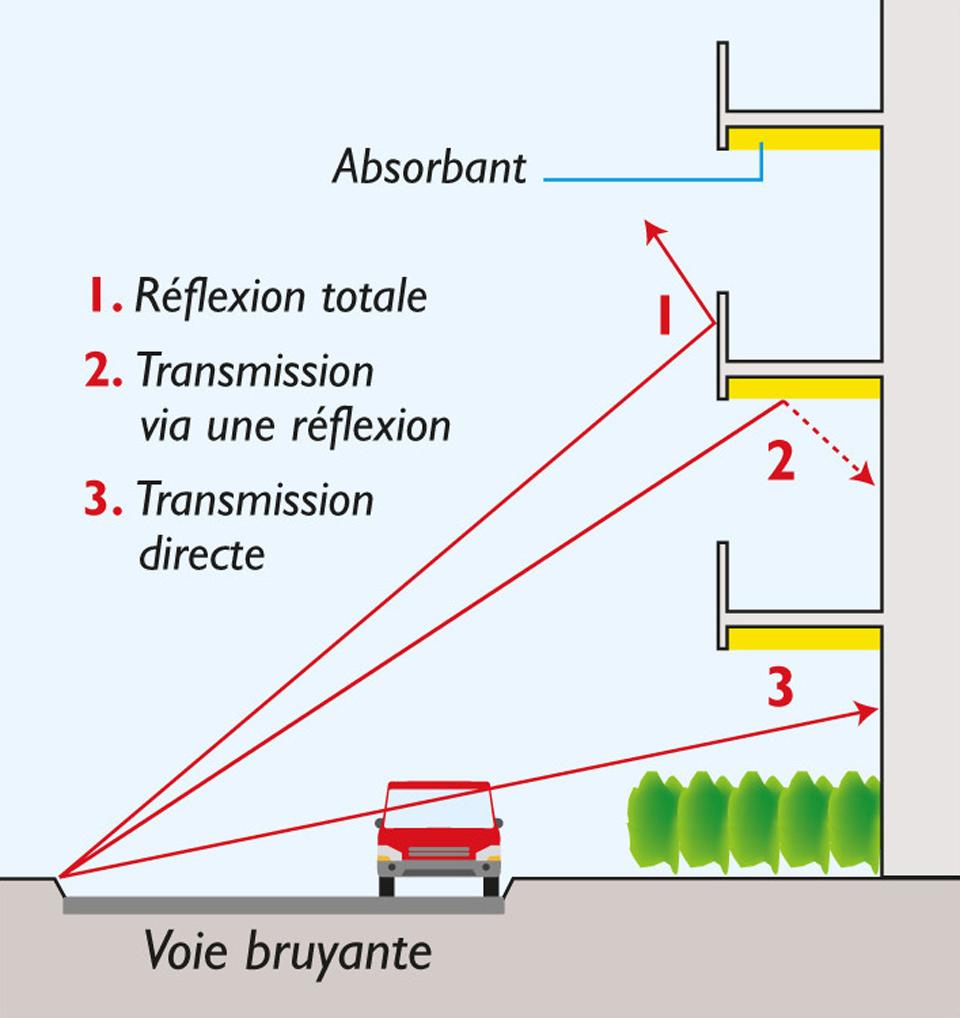Façade d'immeuble avec des balcons et loggias, ce qui permet de réduire la transmission des bruits extérieurs