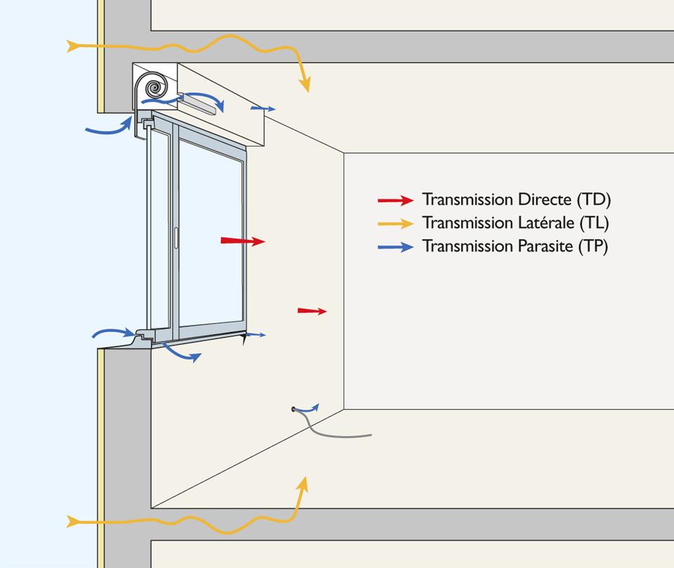 L'isolement des bâtiments au bruit de l'espace extérieur dépend de différents types de transmissions (directe, latérales et parasites)