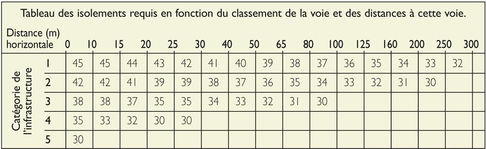 Valeurs de l'isolement acoustique minimal des pièces selon le classement de la voie et des distances jusqu'à cette voie