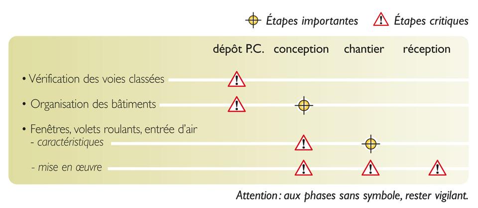 Tableau des étapes de vérification nécessaires pour atteindre la qualité réglementaire de l'isolement contre les bruits de l'espace extérieur
