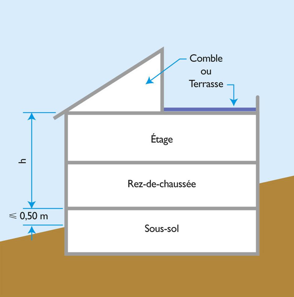Schéma de limitation du nombre d'étages admissibles pour un bâtiment en zone de sismicité selon les règles PS-MI