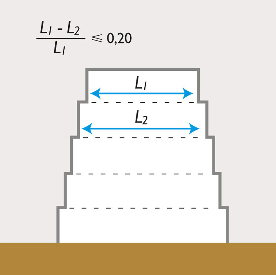 Extrait de l'Eurocode 8 : un des critères de régularité en élévation est le retrait successif entre 2 étages ne devant pas dépasser 20%