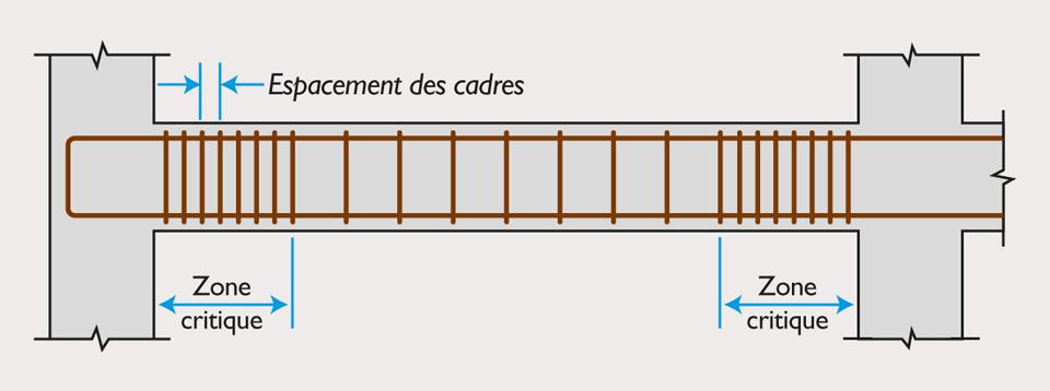 Exemple de bonne disposition constructive sur les armatures transversales dans les zones critiques des poutres, extrait de l'Eurocode 8