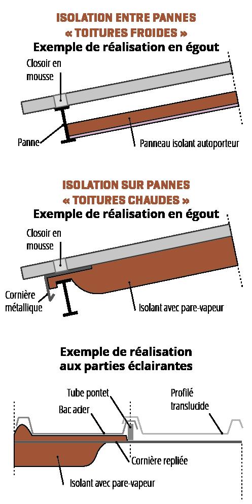 Condensation En Sous Face Des Couvertures Metalliques Agence Qualite Construction