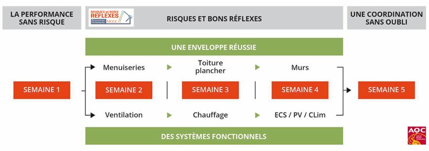 Illustration du programme du MOOC «Rénovation performante - risques et bons réflexes » de l'AQC